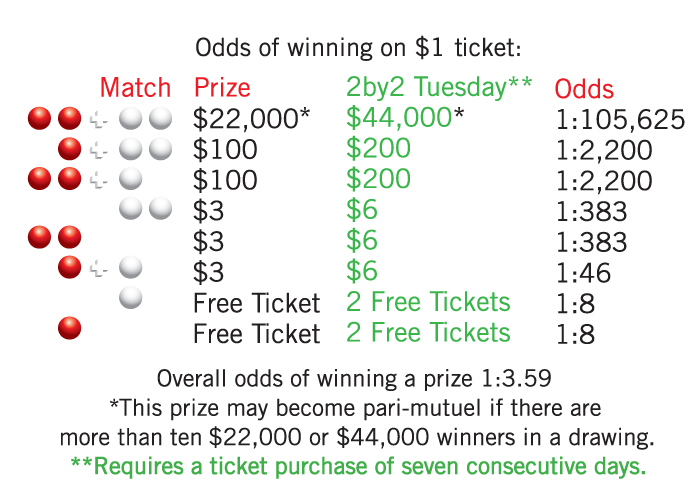 2by2 Prize Matrix Description