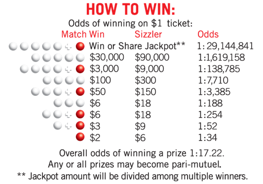 Hot Lotto Prize Matrix Description