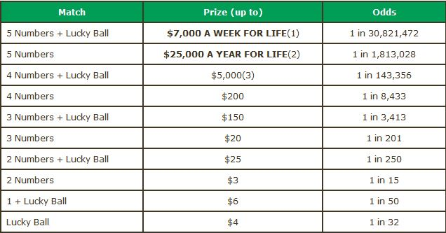 Lucky 4 Life Prize Matrix Description
