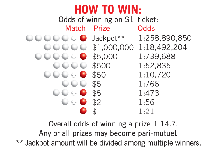 Mega Millions Prize Matrix Description